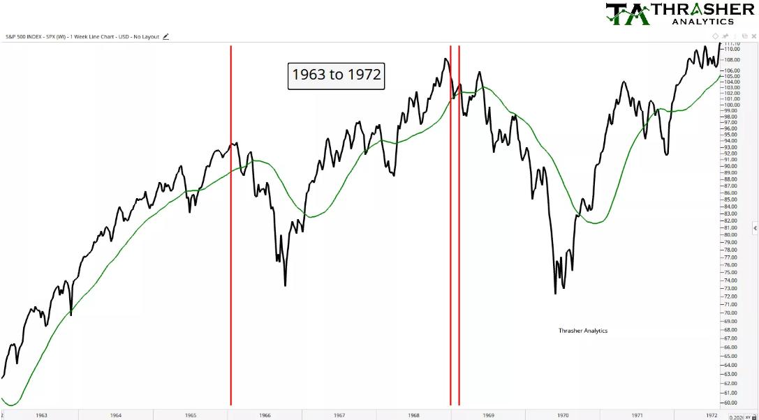 收益率曲线反转后的市场考察
