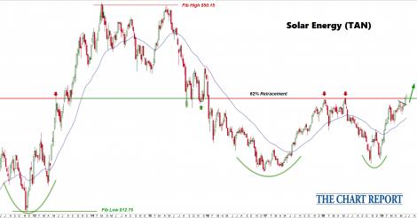 Solar Stocks Bring the Heat