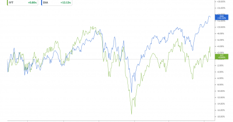 Should You be Worried About Dow Theory?