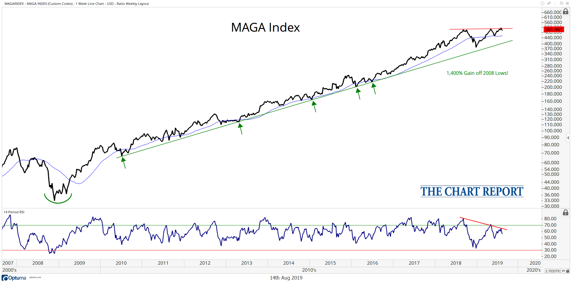 What the MAGA Index is Signaling About US Stocks - The Chart