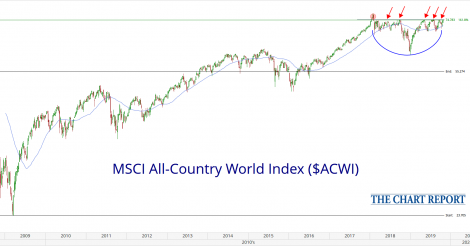 Global Equity Indexes Are Ready to Breakout