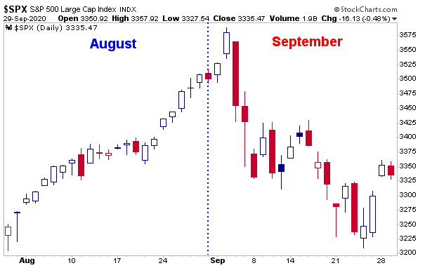 Chart of the Day – Wednesday, September 30th, 2020